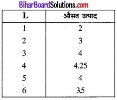 Bihar Board Class 12 Economics Chapter 3 उत्पादन तथा लागत part - 2 img 9