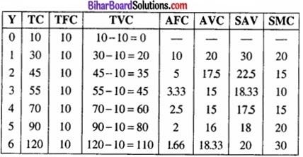 Bihar Board Class 12 Economics Chapter 3 उपभोक्ता के व्यवहार का सिद्धांत part - 2 img 14a