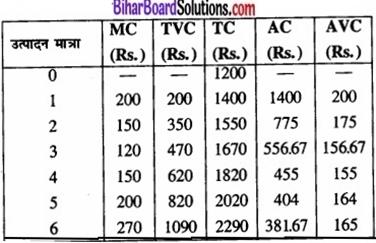 Bihar Board Class 12 Economics Chapter 3 उपभोक्ता के व्यवहार का सिद्धांत part - 2 img 42a