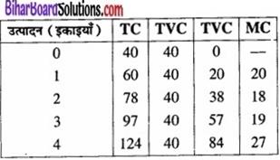Bihar Board Class 12 Economics Chapter 3 उपभोक्ता के व्यवहार का सिद्धांत part - 2 img 46a