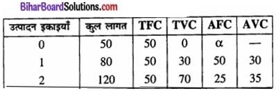 Bihar Board Class 12 Economics Chapter 3 उपभोक्ता के व्यवहार का सिद्धांतpart - 2 img 44a