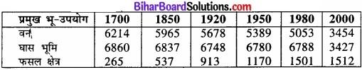 Bihar Board Class 12 Geography Solutions Chapter 5 प्राथमिक क्रियाएँ img 1