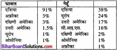 Bihar Board Class 12 Geography Solutions Chapter 5 प्राथमिक क्रियाएँ img 5