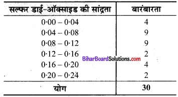 Bihar Board Class 9 Maths Solutions Chapter 14 सांख्यिकी Ex 14.2 9