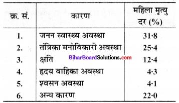 Bihar Board Class 9 Maths Solutions Chapter 14 सांख्यिकी Ex 14.3 1