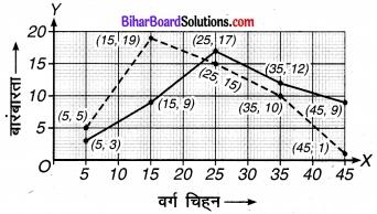 Bihar Board Class 9 Maths Solutions Chapter 14 सांख्यिकी Ex 14.3 14