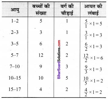 Bihar Board Class 9 Maths Solutions Chapter 14 सांख्यिकी Ex 14.3 20