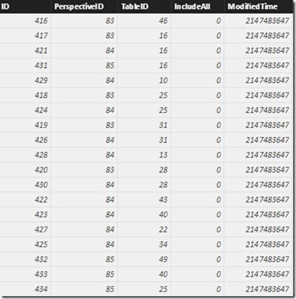 SSAS Metadata Perspective Table