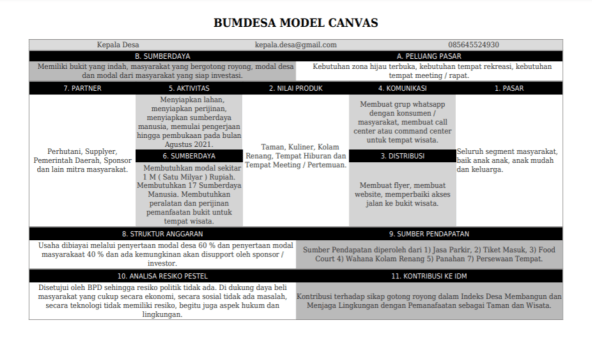 Bumdesa Model Canvas
