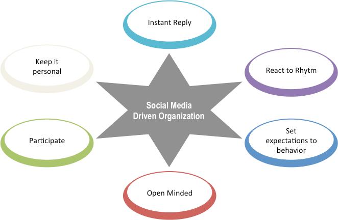 socialmedia driven organisation