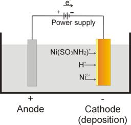 Perforatie risico bij nikkel elektroplating