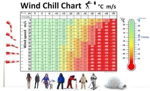Risico's van de kou: onderkoeling