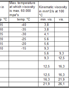 Table sae classification of viscosity grades click to enlarge also bicycle chain lubricants explained bikegremlin rh bikekegremlin