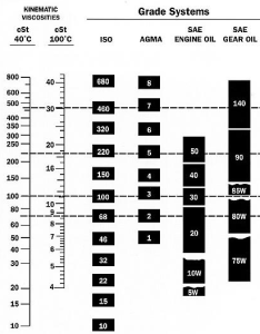 Picture comparative review of iso to sae viscosity grades also bicycle chain lubricants explained bikegremlin rh bikekegremlin