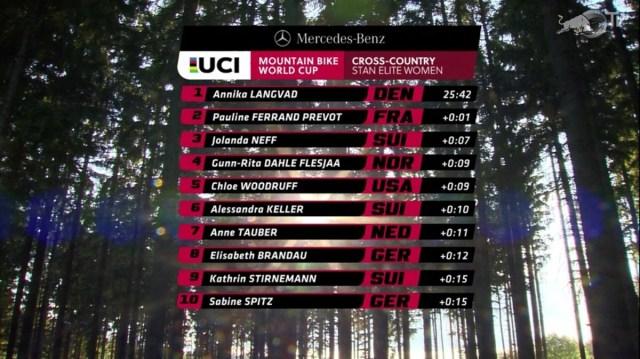 Resultados do Short track da 3ª etapa da Copa do Mundo de XCO