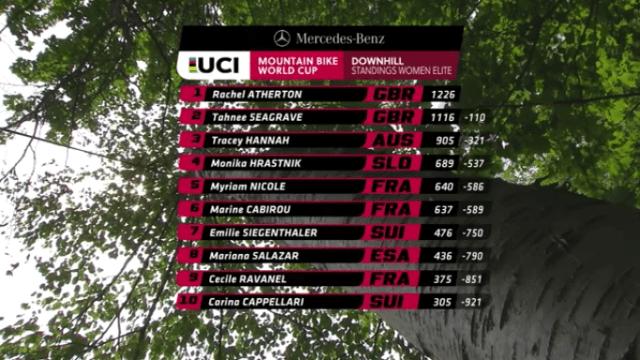 Resultados do Downhill na Copa do Mundo em Mont-Sainte-Anne, Canadá F (6)