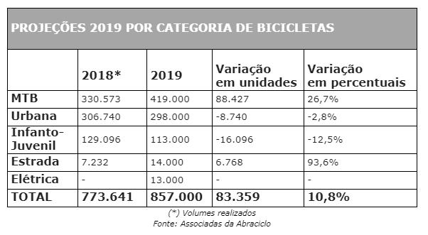 Projeção 2019 por categoria de Bicicletas