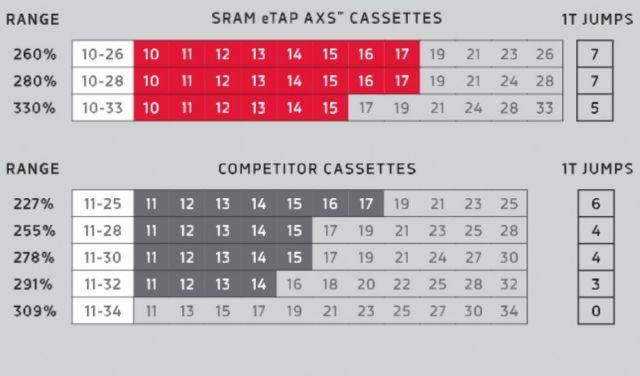 SRAM Red eTap AXS 2019 - Grupo eletrônico para estrada de 12v (9).jpg
