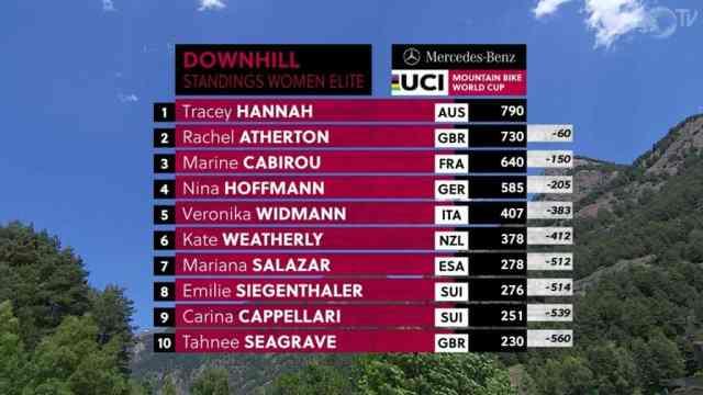Resultados do DH na 3ª etapa da Copa do Mundo 2019 em Vallnord, Andorra - Feminino (5)