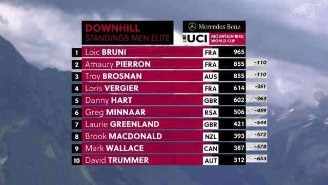 Resultados do DH na 5ª etapa da Copa do Mundo 2019 em Les Gets na França - Masculino (1)