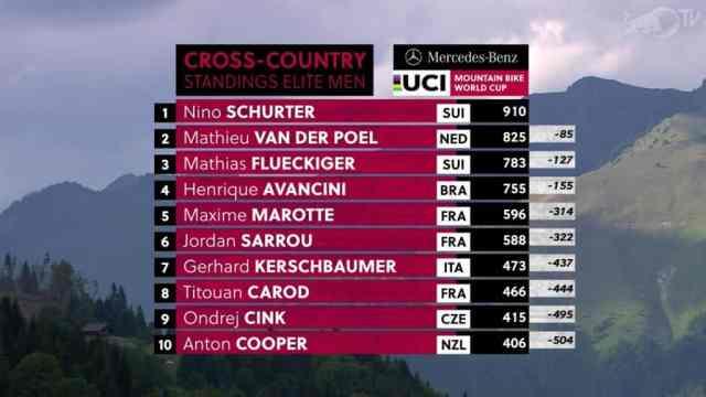 Resultados no XCC Short Track – Les Gets Copa do Mundo de XC 2019 - Masculino (5)
