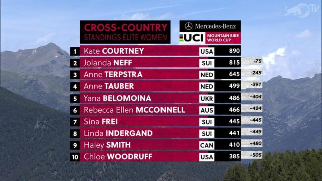 Resultados no XCO – Vallnord, Andorra na Copa do Mundo de XC 2019 - Feminino (7)