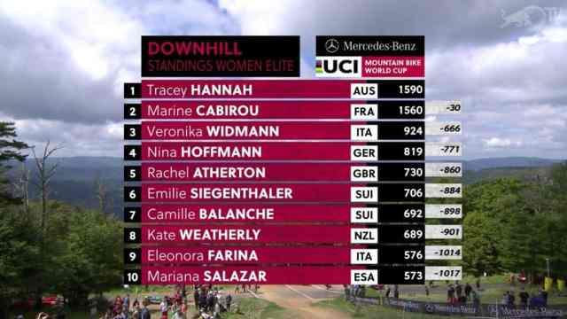 resultados-do-dh-na-8-etapa-da-copa-do-mundo-2019-em-snowshoe-estados-unidos-feminino (6)