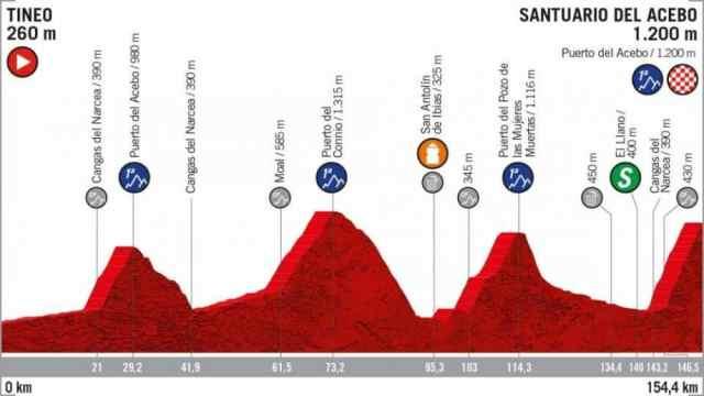 volta-da-espanha-2019-15-etapa-o-jovem-sepp-suss-vence-na-montanha (1)