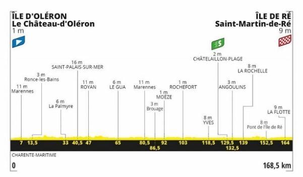 Tour de France 2020 10ª