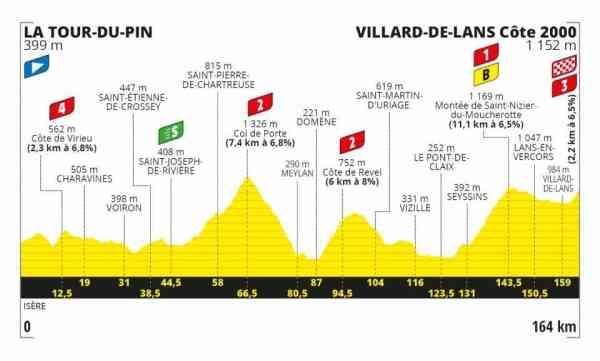 Tour de France 2020 16ª