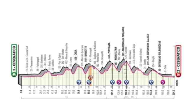 Giro d'Italia 2020 12ª