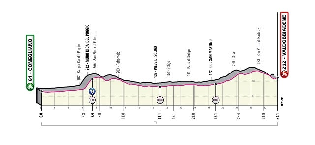 Giro d'Italia 2020 14ª