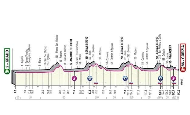 Giro d'Italia 2021 15ª