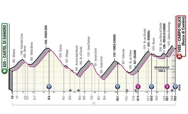 Giro d'Italia 2021 9ª