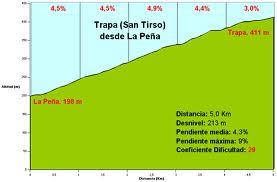 Alto de San Tirso