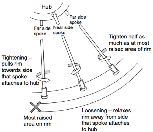 How to true a wheel - which way to turn the spokes
