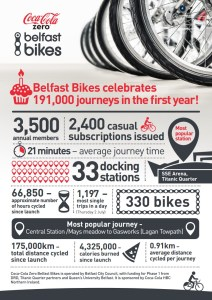 Berlfast_Bikes_Infographic