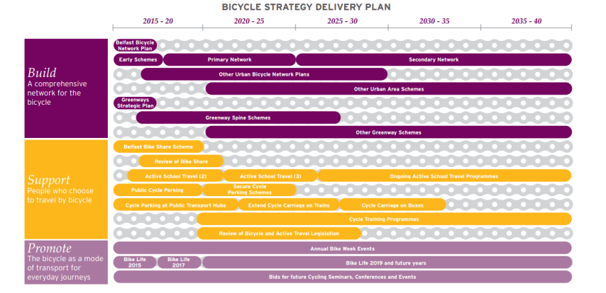 a-bicycle-strategy-for-northern-ireland.pdf.png