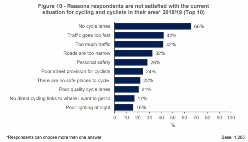 Attitudes to Walking, Cycling and Public Transport in NI 2018/2019, DfI, October 2019
