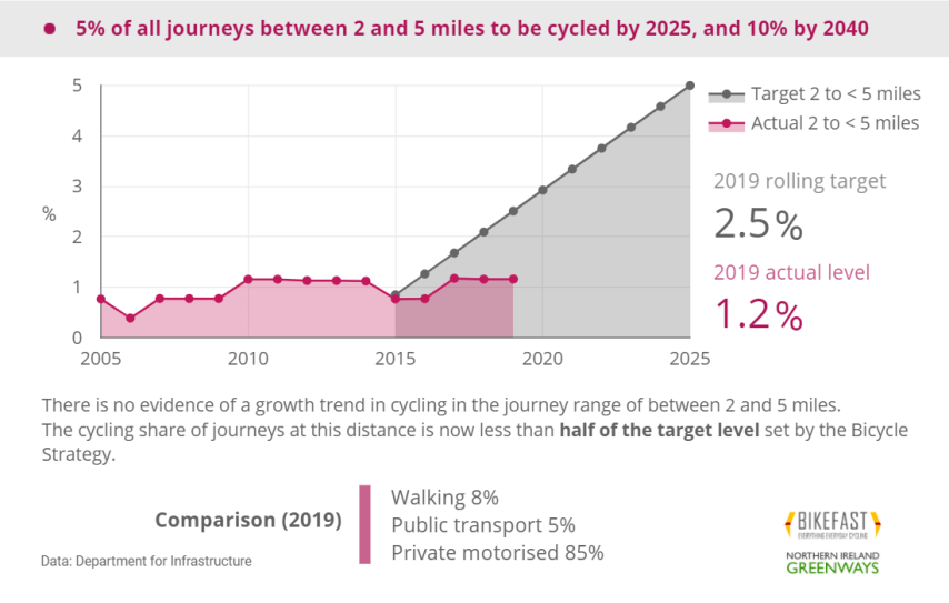 Cycling journeys in NI between 2 and 5 miles, 2019