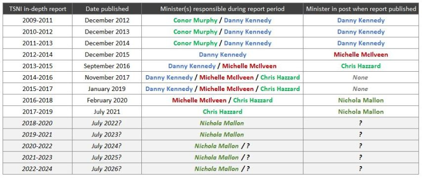 List of NI Infrastructure Ministers against their impact on the TSNI report