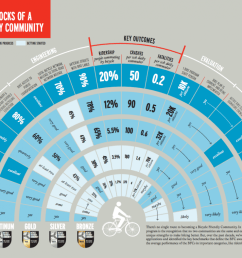 if you d like to learn more broadly about the types of attributes of a bicycle friendly community this document provides a shareable list of attributes  [ 1200 x 789 Pixel ]