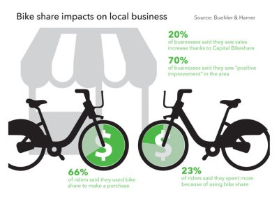 Bike-share-business-impact-web