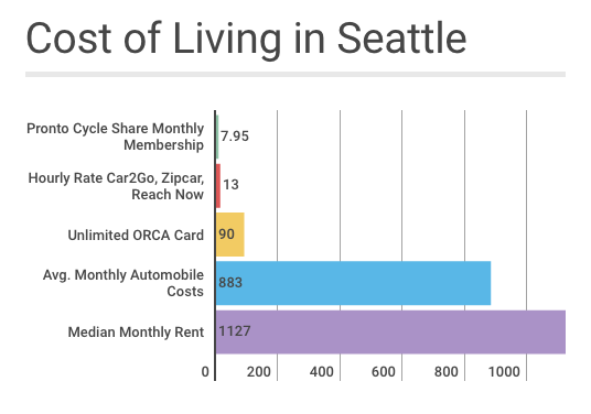 The cost of a Pronto membership, unlimited ORCA card, plus 60 hours of car rental using a car sharing service cost less than the average cost to own an automobile in Seattle