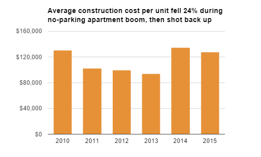 Average Apartment Building Costs Fell Sharply During No