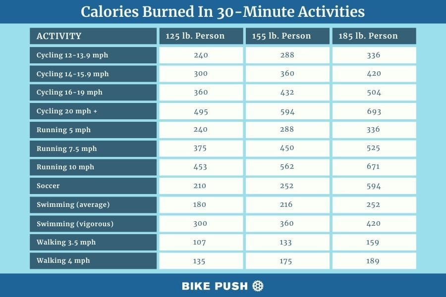 chart showing number of calories burned in 30 minute activities including bike riding, running, swimming and walking