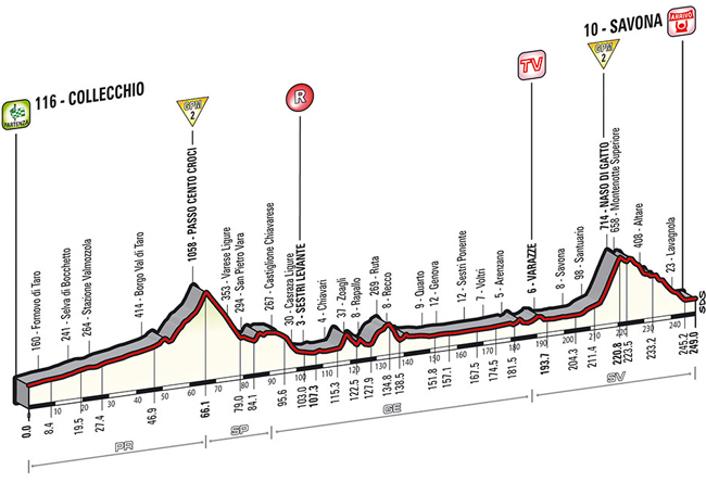 2014 Giro stage 11 results and photos by BikeRaceInfo