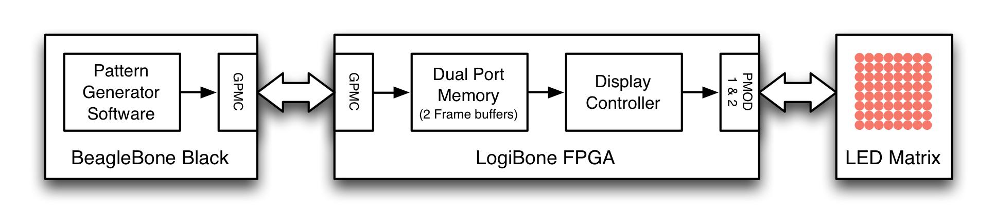 hight resolution of the fpga