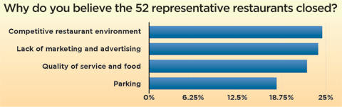 Survey showed that parking was not the primary culprit. via LGBT Weekly