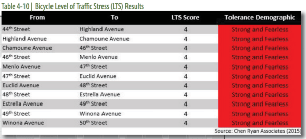 Bicycle Level of Traffic Stress Results